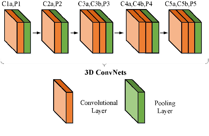 Figure 3 for Temporal Action Detection by Joint Identification-Verification