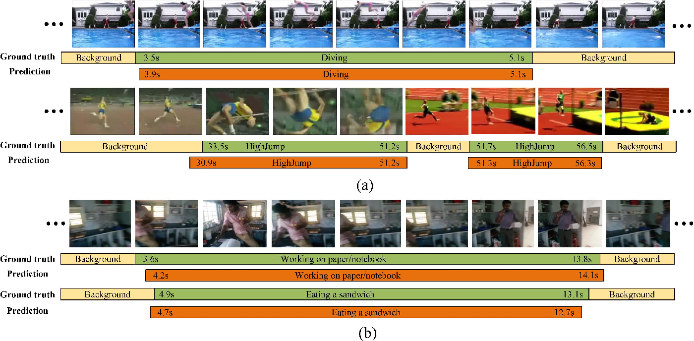 Figure 4 for Temporal Action Detection by Joint Identification-Verification