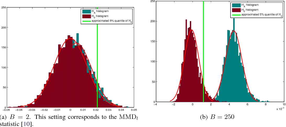 Figure 1 for B-tests: Low Variance Kernel Two-Sample Tests
