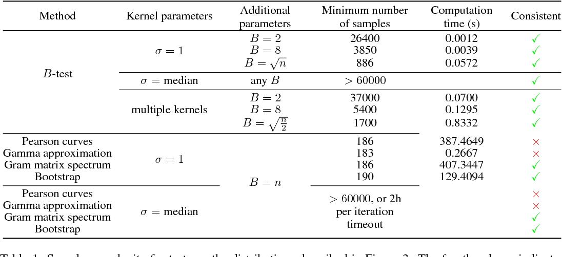 Figure 2 for B-tests: Low Variance Kernel Two-Sample Tests