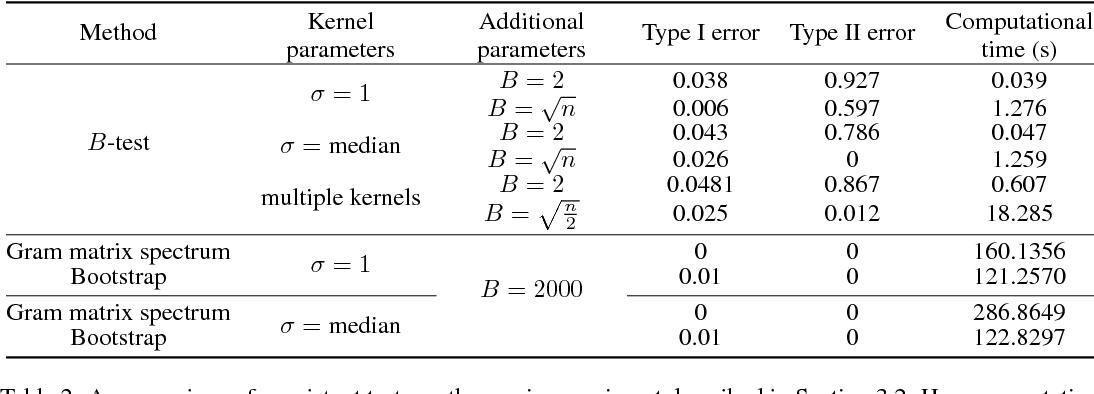 Figure 4 for B-tests: Low Variance Kernel Two-Sample Tests