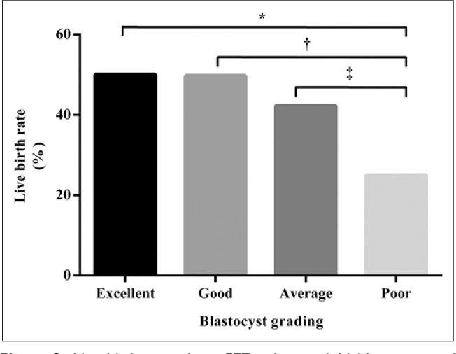 Overall Blastocyst Quality, Trophectoderm Grade, and Inner Cell Mass