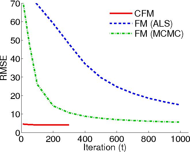 Figure 1 for Convex Factorization Machine for Regression