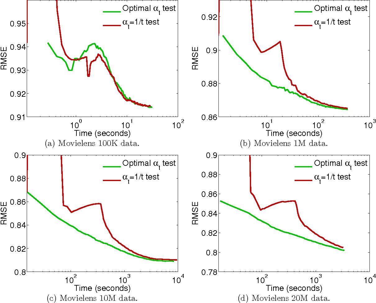 Figure 4 for Convex Factorization Machine for Regression