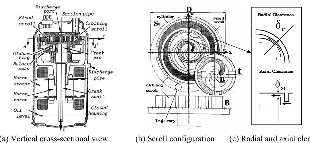 Figure 1 from C 22-2 EFFICIENCY SIMULATIONS OF A COMPACT CO 2 SCROLL