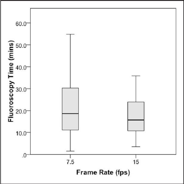 Figure 2 from Using 7.5 frames per second reduces radiation exposure ...