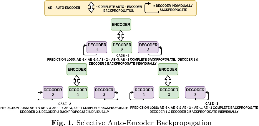 Figure 1 for Learning to Decode 7T-like MR Image Reconstruction from 3T MR Images