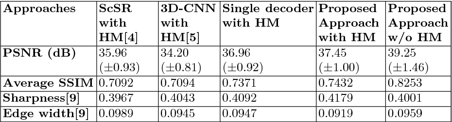 Figure 2 for Learning to Decode 7T-like MR Image Reconstruction from 3T MR Images