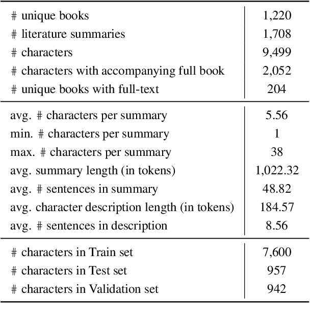 """Figure 2 for """"Let Your Characters Tell Their Story"""": A Dataset for Character-Centric Narrative Understanding"""
