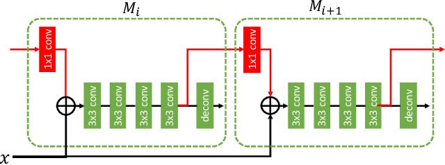 Figure 3 for Hybrid Task Cascade for Instance Segmentation