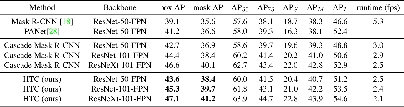 Figure 2 for Hybrid Task Cascade for Instance Segmentation