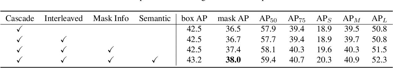 Figure 4 for Hybrid Task Cascade for Instance Segmentation