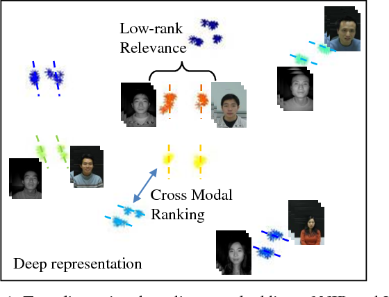 Figure 1 for Coupled Deep Learning for Heterogeneous Face Recognition