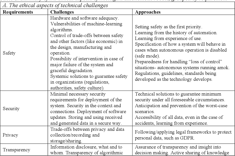Figure 1 for Future Intelligent Autonomous Robots, Ethical by Design. Learning from Autonomous Cars Ethics