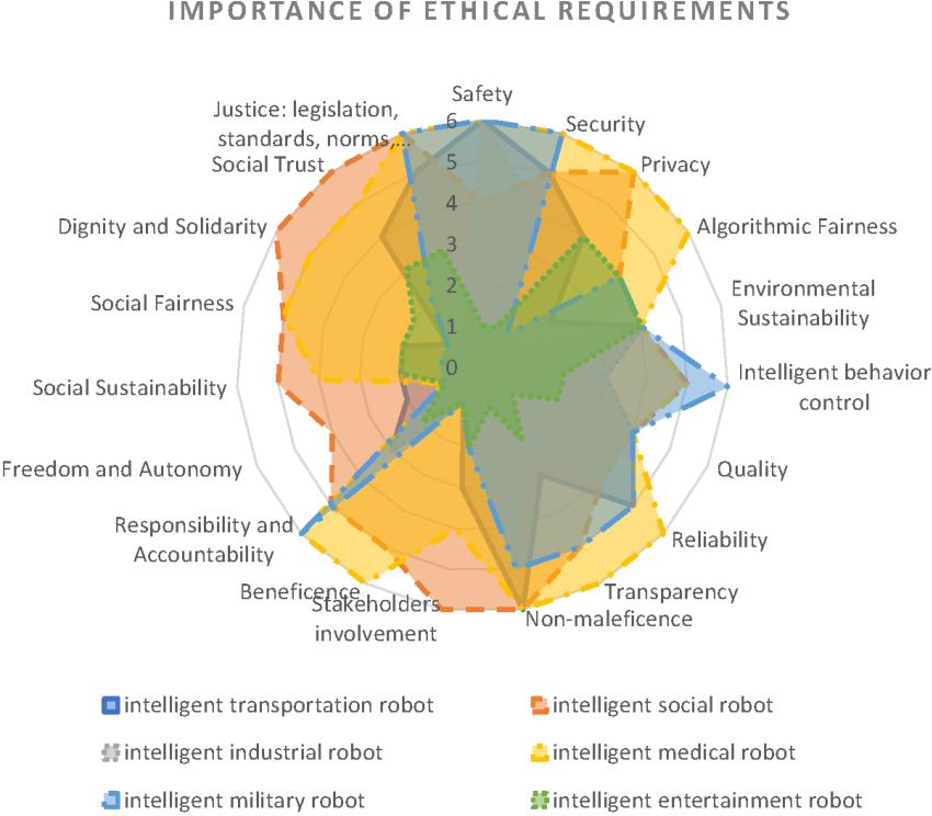 Figure 2 for Future Intelligent Autonomous Robots, Ethical by Design. Learning from Autonomous Cars Ethics