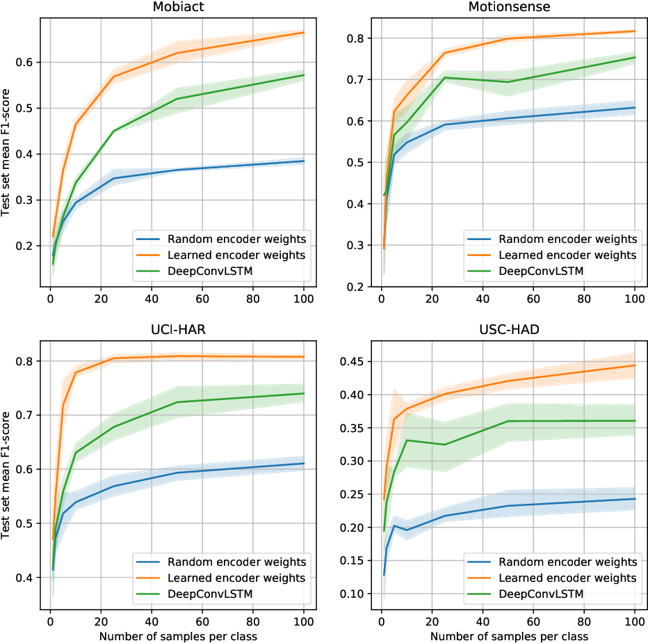 Figure 4 for Contrastive Predictive Coding for Human Activity Recognition