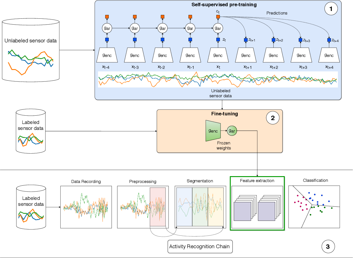 Figure 1 for Contrastive Predictive Coding for Human Activity Recognition