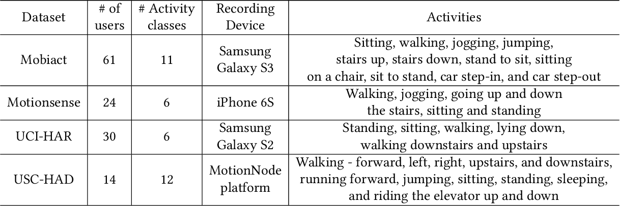 Figure 2 for Contrastive Predictive Coding for Human Activity Recognition