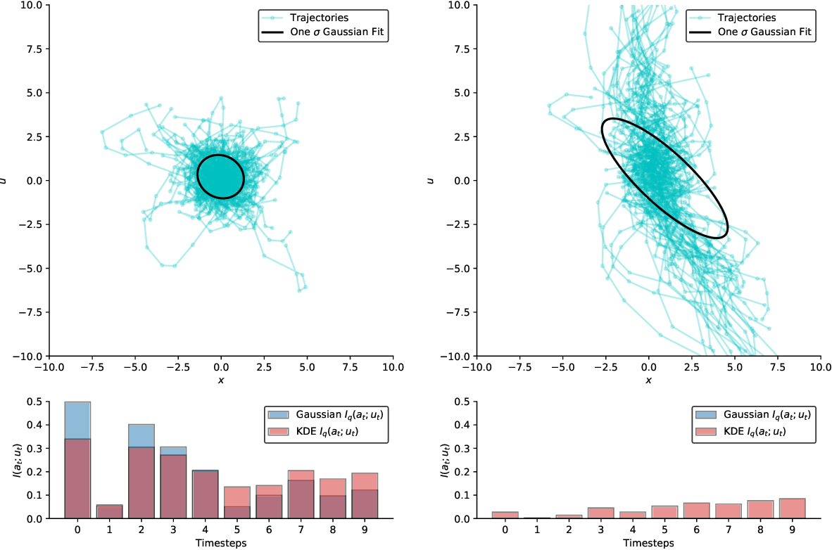 Figure 1 for Privacy-Constrained Policies via Mutual Information Regularized Policy Gradients