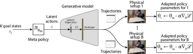 Figure 2 for Meta Reinforcement Learning for Sim-to-real Domain Adaptation