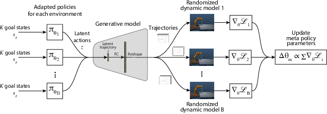 Figure 3 for Meta Reinforcement Learning for Sim-to-real Domain Adaptation