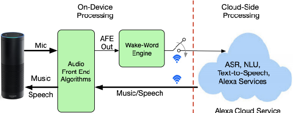 Figure 1 for On Front-end Gain Invariant Modeling for Wake Word Spotting