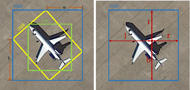 Figure 1 for IENet: Interacting Embranchment One Stage Anchor Free Detector for Orientation Aerial Object Detection