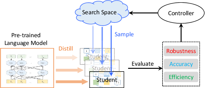 Figure 3 for RoSearch: Search for Robust Student Architectures When Distilling Pre-trained Language Models