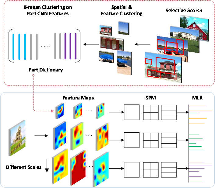 Figure 2 for Hybrid CNN and Dictionary-Based Models for Scene Recognition and Domain Adaptation