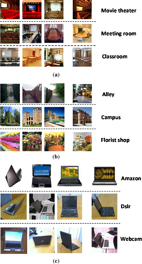 Figure 3 for Hybrid CNN and Dictionary-Based Models for Scene Recognition and Domain Adaptation