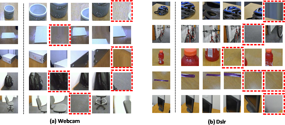 Figure 4 for Hybrid CNN and Dictionary-Based Models for Scene Recognition and Domain Adaptation