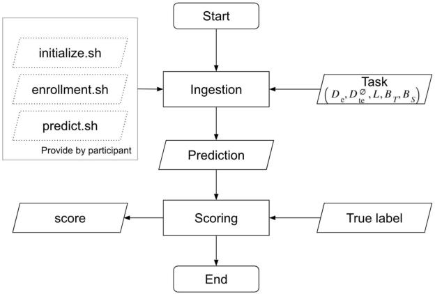 Figure 1 for Auto-KWS 2021 Challenge: Task, Datasets, and Baselines