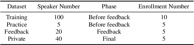 Figure 4 for Auto-KWS 2021 Challenge: Task, Datasets, and Baselines