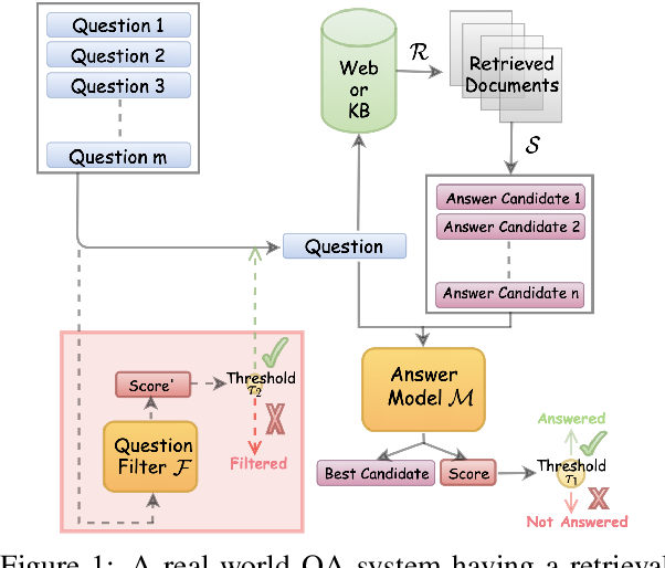 Figure 1 for Will this Question be Answered? Question Filtering via Answer Model Distillation for Efficient Question Answering