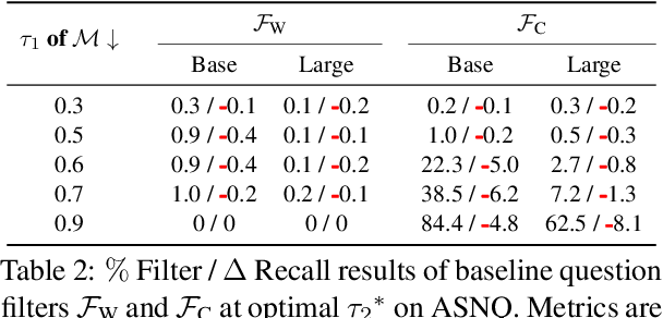 Figure 4 for Will this Question be Answered? Question Filtering via Answer Model Distillation for Efficient Question Answering