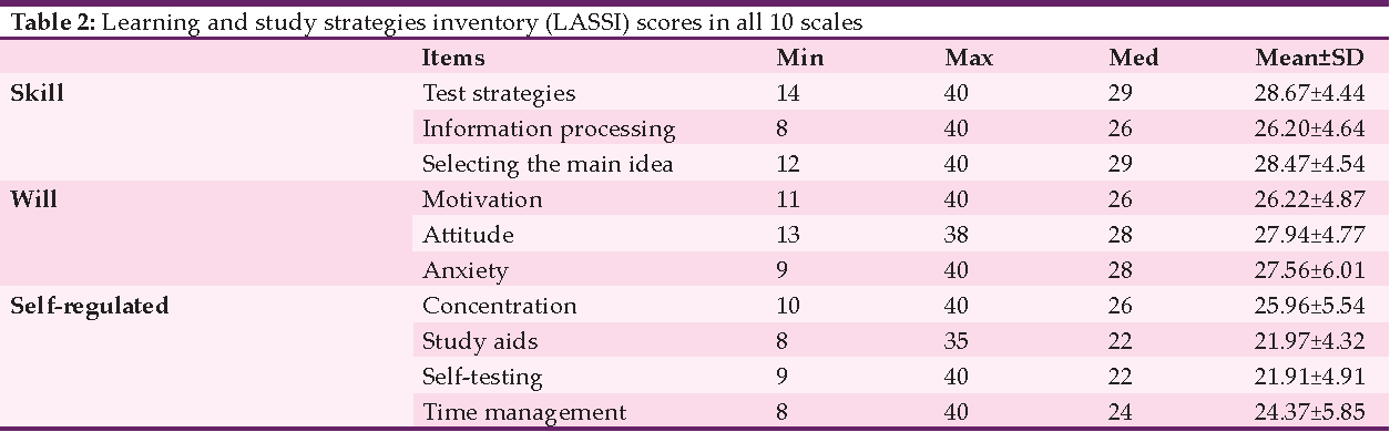 Table 2 from Assessment of medical students' learning and