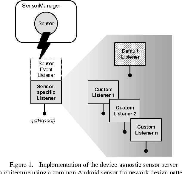 Android-powered web server for volunteer-based environment sensing