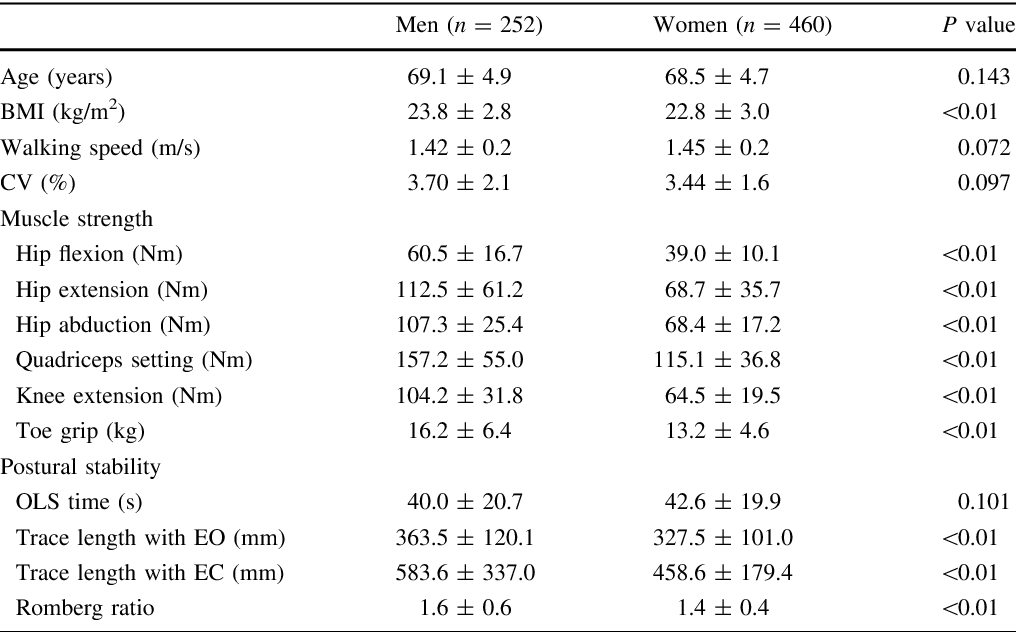 Table 1 from Are there different factors affecting walking speed and