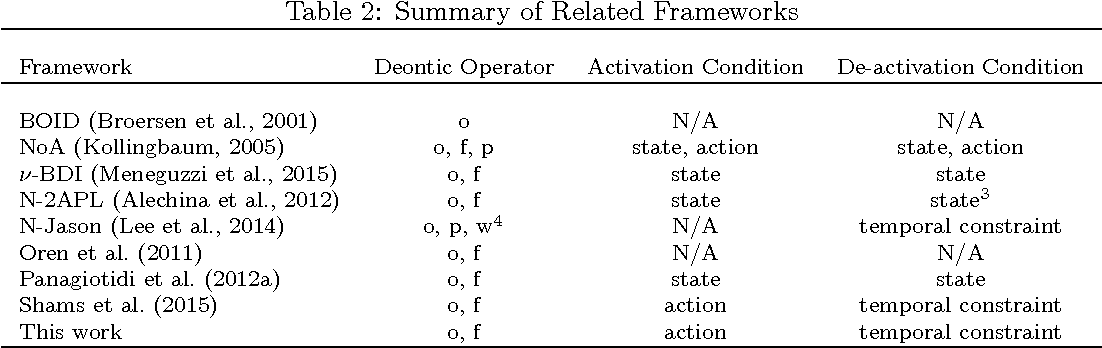 Figure 4 for Practical Reasoning with Norms for Autonomous Software Agents (Full Edition)