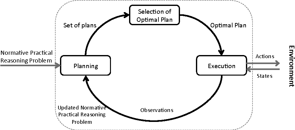 Figure 1 for Practical Reasoning with Norms for Autonomous Software Agents (Full Edition)