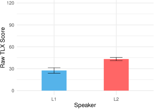 Figure 3 for Mental Workload and Language Production in Non-Native Speaker IPA Interaction