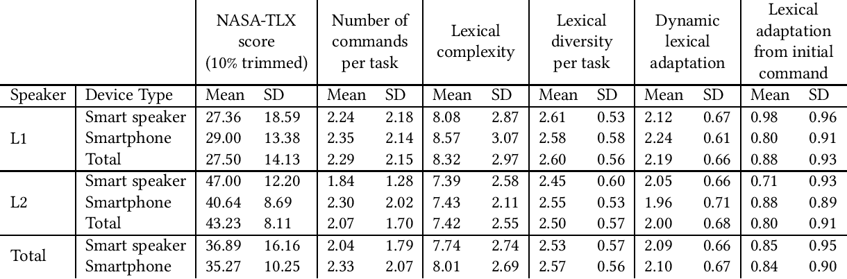 Figure 2 for Mental Workload and Language Production in Non-Native Speaker IPA Interaction