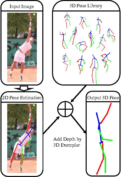 Figure 1 for 3D Human Pose Estimation = 2D Pose Estimation + Matching
