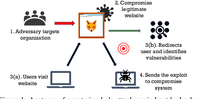 Figure 1 for Towards Thwarting Social Engineering Attacks