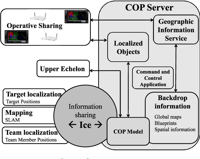Figure 5 from Localization Services for Online Common