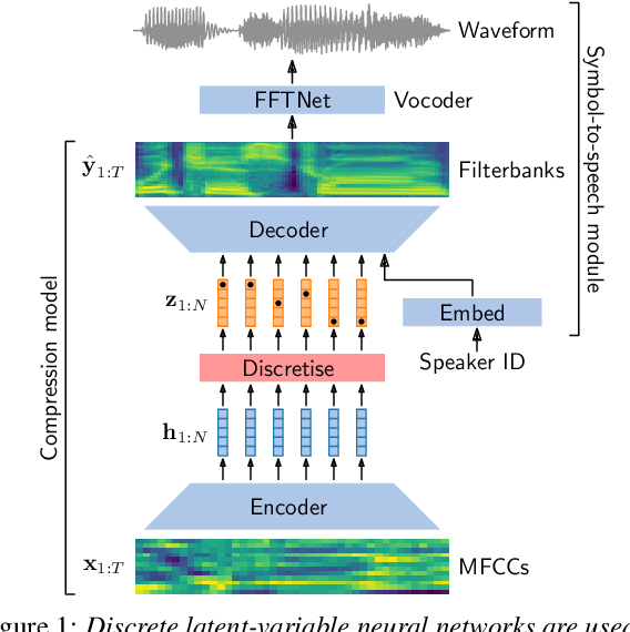 Figure 1 for Unsupervised acoustic unit discovery for speech synthesis using discrete latent-variable neural networks