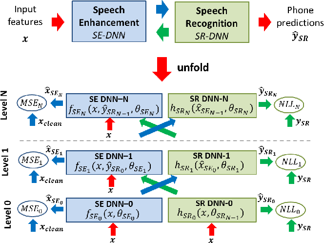 Figure 1 for A network of deep neural networks for distant speech recognition