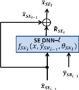 Figure 3 for A network of deep neural networks for distant speech recognition