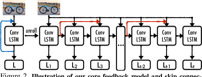 Figure 2 for Feedback Networks