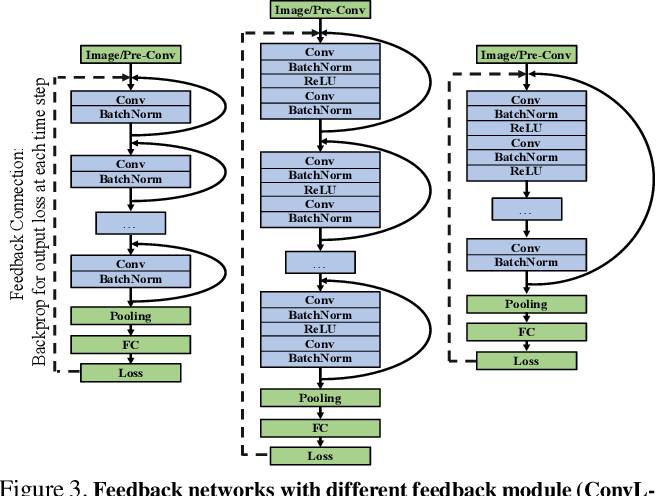 Figure 3 for Feedback Networks